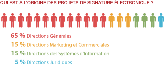 infographie Universign origine signature électronique