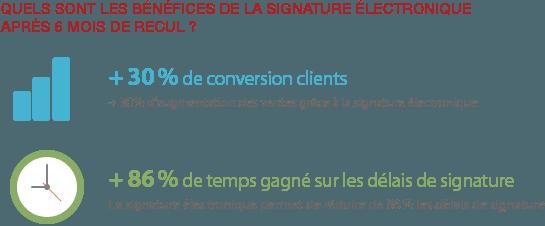infographie Universign bénéfices signature électronique
